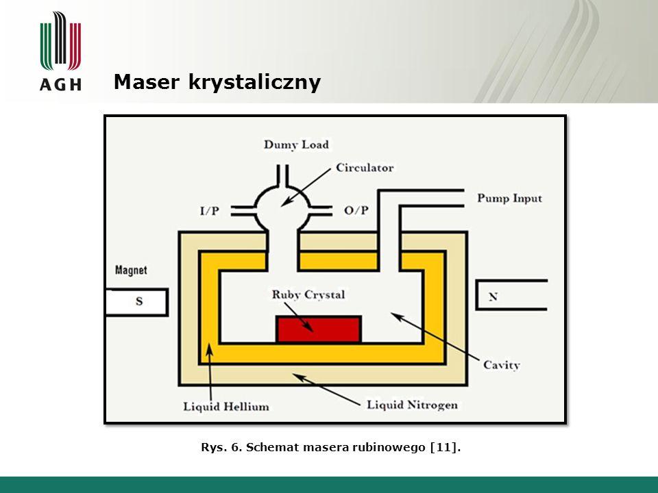 Maser krystaliczny Rys. 6. Schemat masera rubinowego [11].